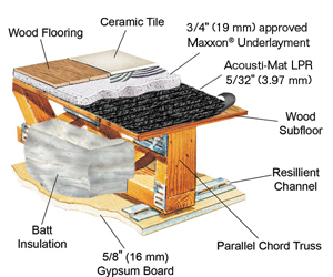 Acousti-Mat LPR offers reasonable sound control in apartment construction