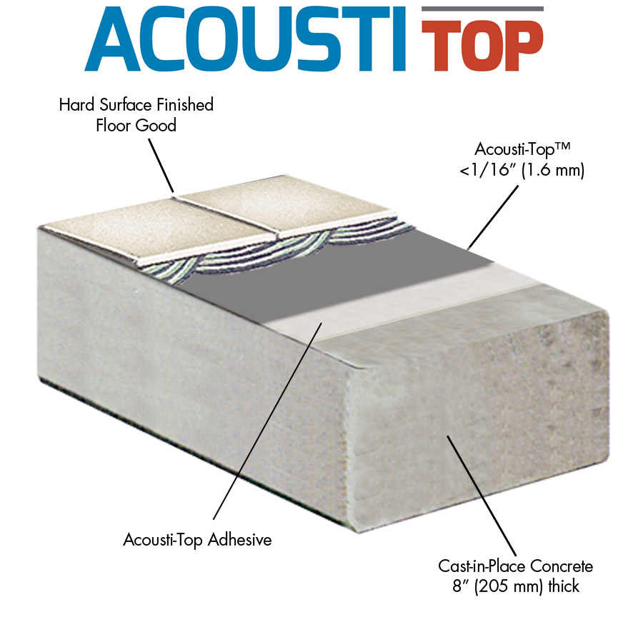Acousti-Mat 1/4 offers green sound control